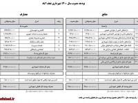 بودجه مصوب سال 1400 شهرداری نجف آباد